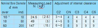 NTN bearing internal clearance is how to choose.